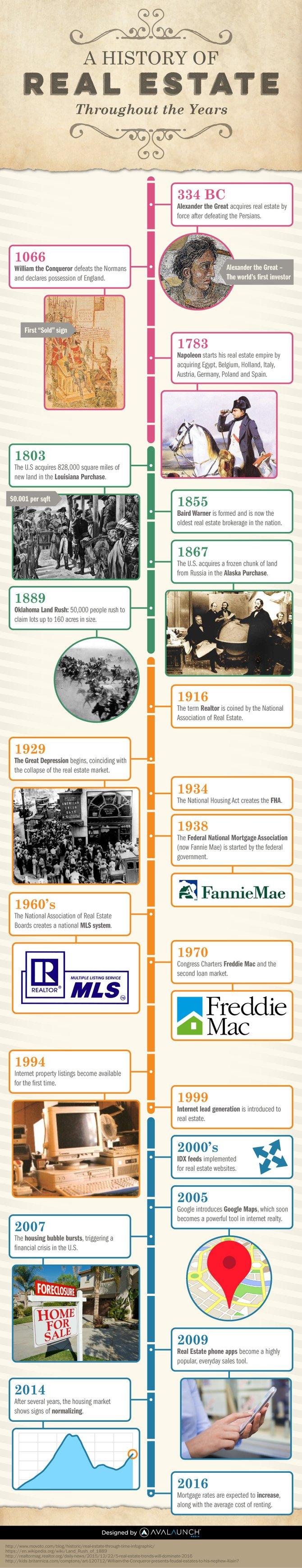 Unbranded_RE_Real Estate Timeline-01