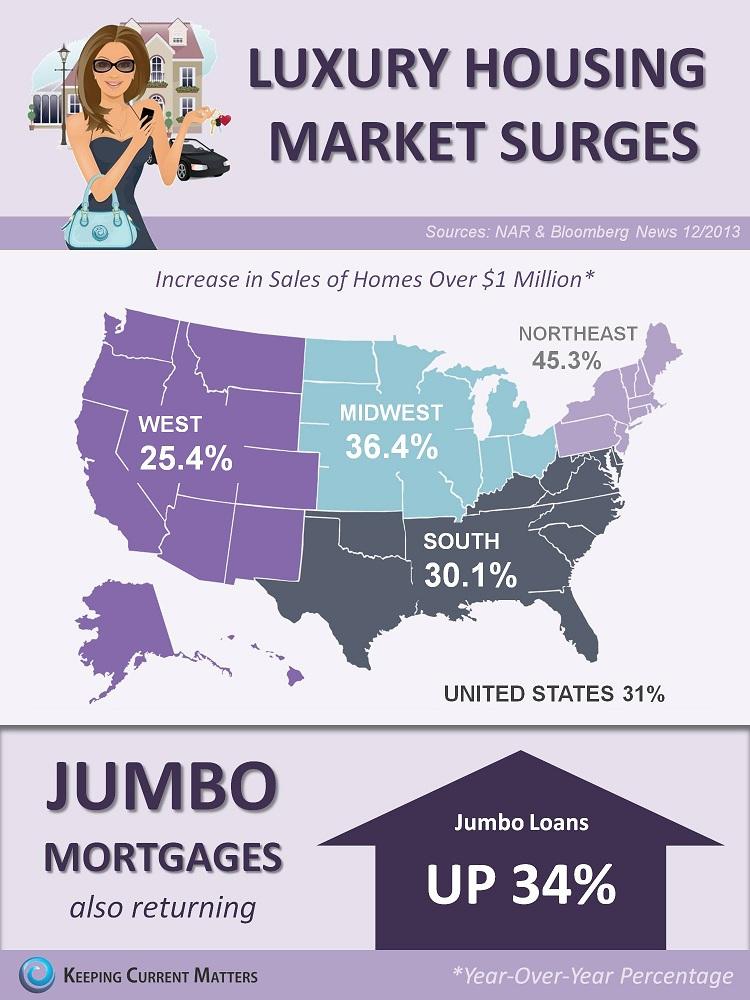 michigan-real-estate-infographic